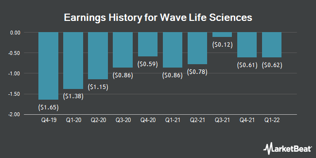 Earnings History for Wave Life Sciences (NASDAQ:WVE)