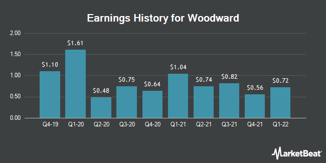 Earnings History for Woodward (NASDAQ:WWD)