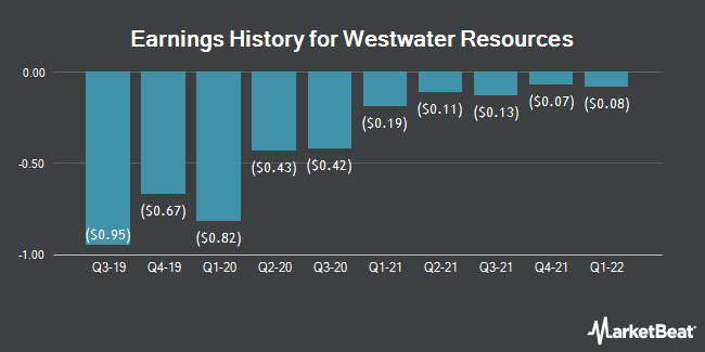 Earnings History for Westwater Resources (NASDAQ:WWR)