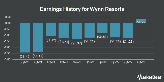 Earnings History for Wynn Resorts (NASDAQ:WYNN)