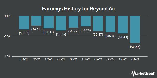 Earnings History for Beyond Air (NASDAQ:XAIR)