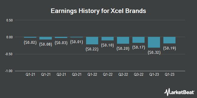 Earnings History for XCel Brands (NASDAQ:XELB)