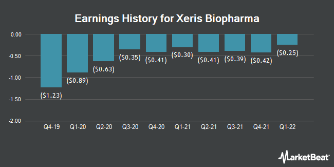 Earnings History for Xeris Pharmaceuticals (NASDAQ:XERS)