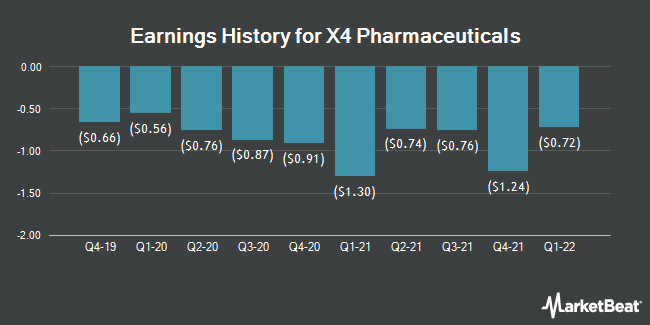 Earnings History for X4 Pharmaceuticals (NASDAQ:XFOR)