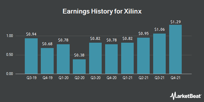 Earnings History for Xilinx (NASDAQ:XLNX)
