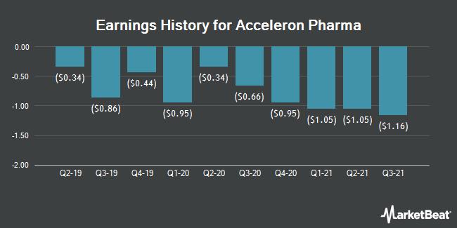 Earnings History for Acceleron Pharma (NASDAQ:XLRN)