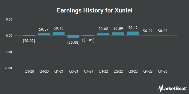 Earnings History for Xunlei (NASDAQ:XNET)