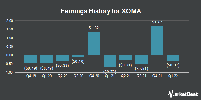 Earnings History for XOMA (NASDAQ:XOMA)