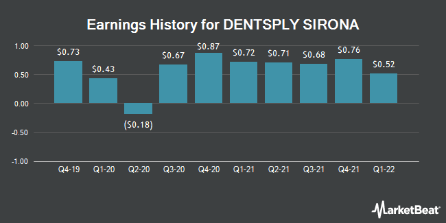 Earnings History for DENTSPLY SIRONA (NASDAQ:XRAY)