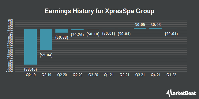 Earnings History for XpresSpa Group (NASDAQ:XSPA)