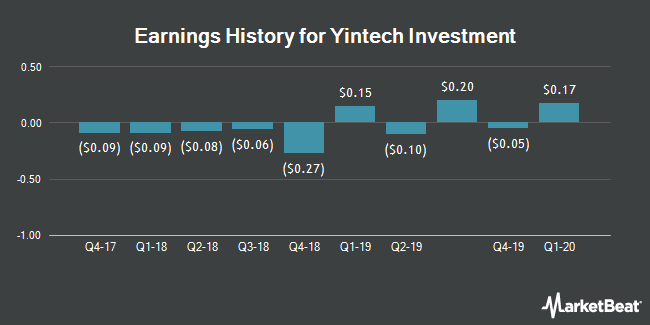 Earnings History for Yintech Investment (NASDAQ:YIN)