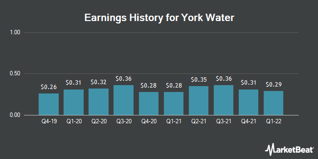Earnings History for York Water (NASDAQ:YORW)