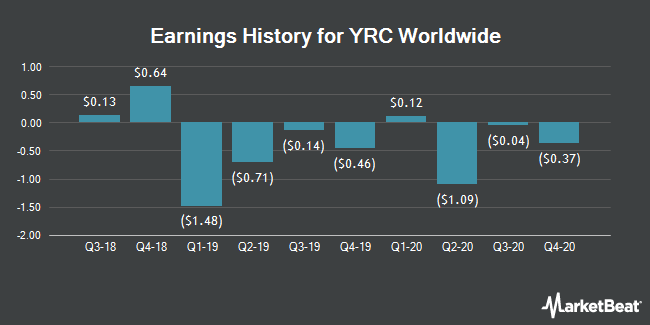 YRC Worldwide (NASDAQ:YRCW) Posts Quarterly Earnings Results