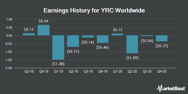Earnings History for YRC Worldwide (NASDAQ:YRCW)