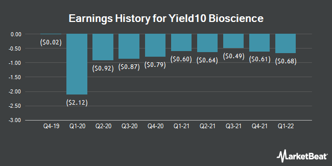 Earnings History for Yield10 Bioscience (NASDAQ:YTEN)