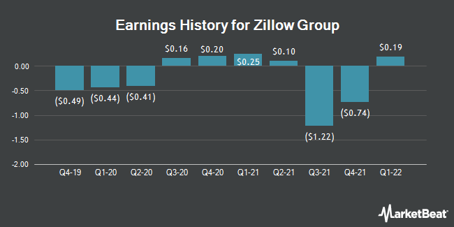 Earnings History for Zillow Group (NASDAQ:Z)