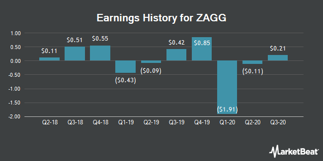Earnings History for Zagg (NASDAQ:ZAGG)