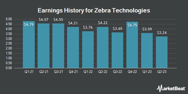 Earnings History for Zebra Technologies (NASDAQ:ZBRA)