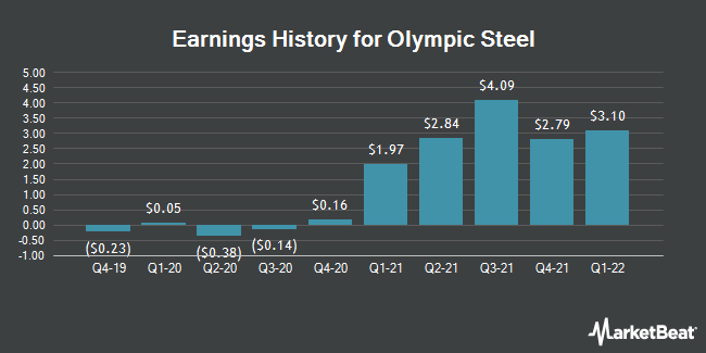 Earnings History for Olympic Steel (NASDAQ:ZEUS)