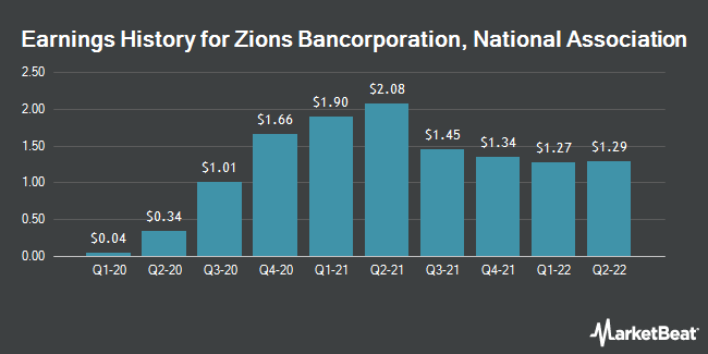 Earnings History for Zions Bancorporation, National Association (NASDAQ:ZION)