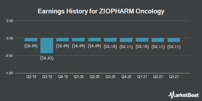 Earnings History for ZIOPHARM Oncology (NASDAQ:ZIOP)