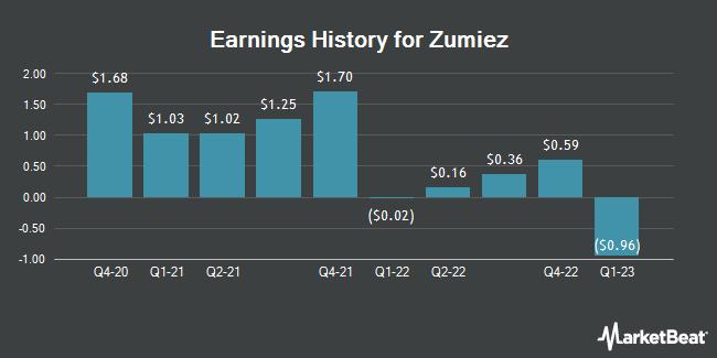 Earnings History for Zumiez (NASDAQ:ZUMZ)