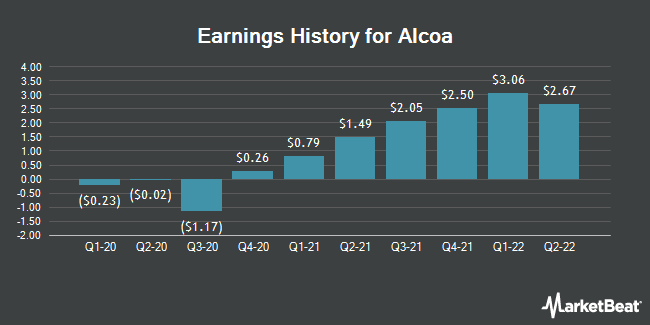 Earnings History for Alcoa (NYSE:AA)