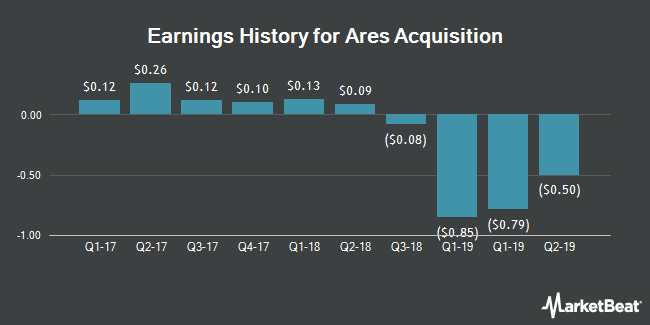 Earnings History for AAC (NYSE:AAC)