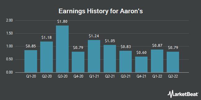 Earnings History for Aaron`s (NYSE:AAN)
