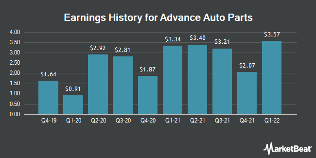 Earnings History for Advance Auto Parts (NYSE:AAP)