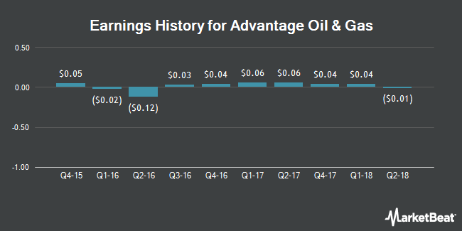Earnings History for Advantage Oil & Gas (NYSE:AAV)