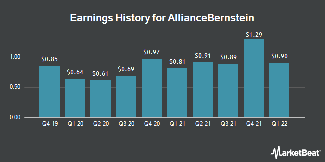 Earnings History for AllianceBernstein (NYSE:AB)
