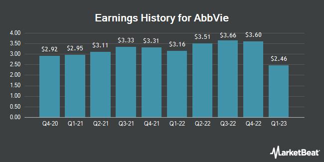 Earnings History for AbbVie (NYSE:ABBV)