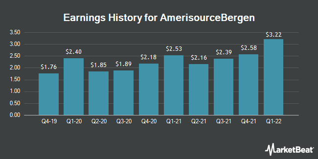 Earnings History for AmerisourceBergen (NYSE:ABC)