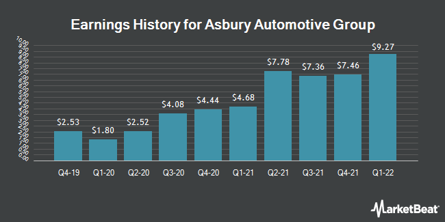 Earnings History for Asbury Automotive Group (NYSE:ABG)