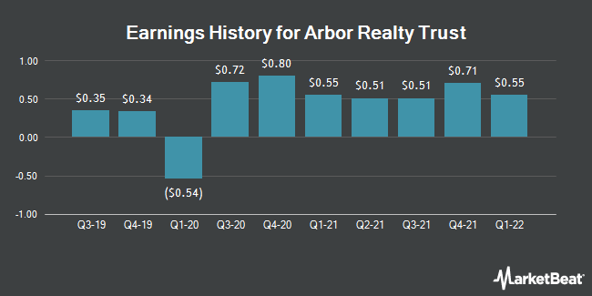 Earnings History for ARBOR RLTY TR I/SH (NYSE:ABR)