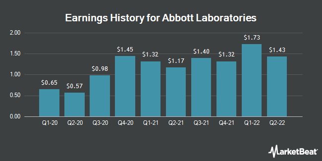 Earnings History for Abbott Laboratories (NYSE:ABT)