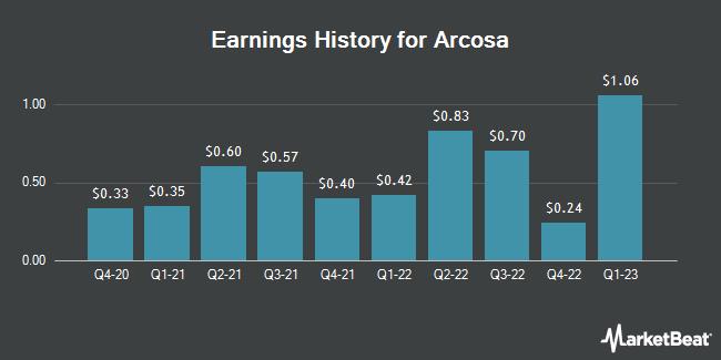 Earnings History for Arcosa (NYSE:ACA)