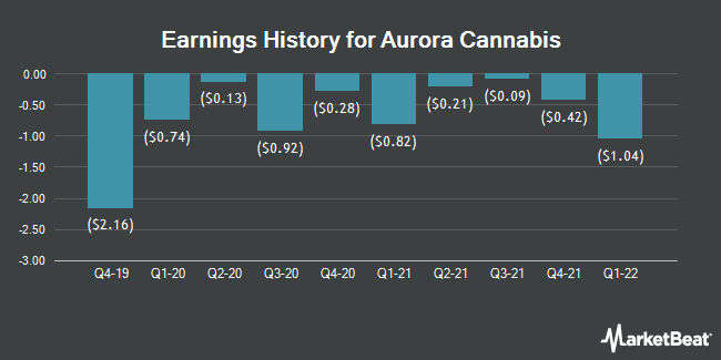 Earnings History for Aurora Cannabis (NYSE:ACB)