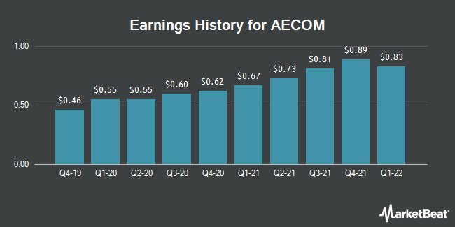 Earnings History for Aecom (NYSE:ACM)