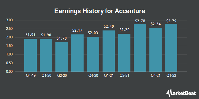 Earnings History for Accenture (NYSE:ACN)