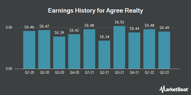 Earnings History for Agree Realty (NYSE:ADC)