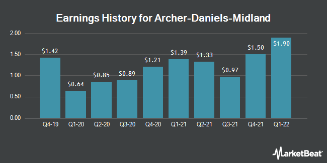 Earnings History for Archer-Daniels-Midland (NYSE:ADM)