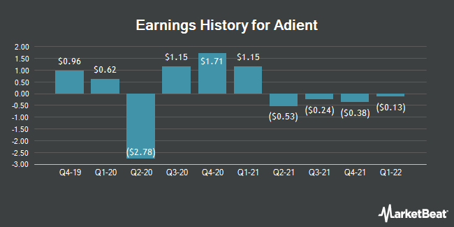 Earnings History for Adient (NYSE:ADNT)