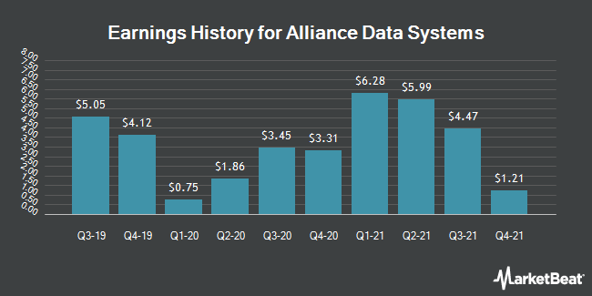Earnings History for Alliance Data Systems (NYSE:ADS)
