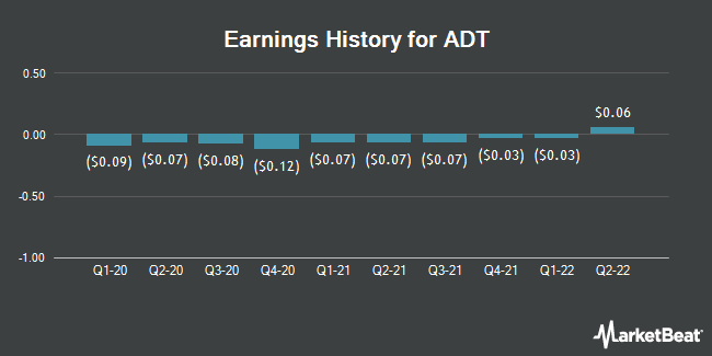 Earnings History for ADT (NYSE:ADT)
