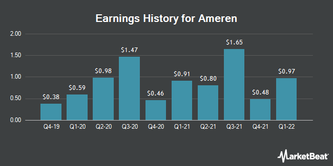 Earnings History for Ameren (NYSE:AEE)