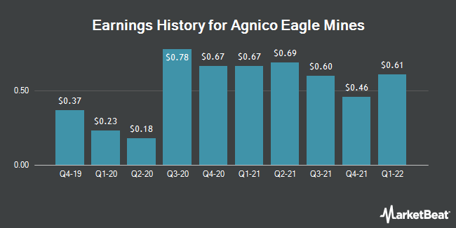 Earnings History for Agnico Eagle Mines (NYSE:AEM)