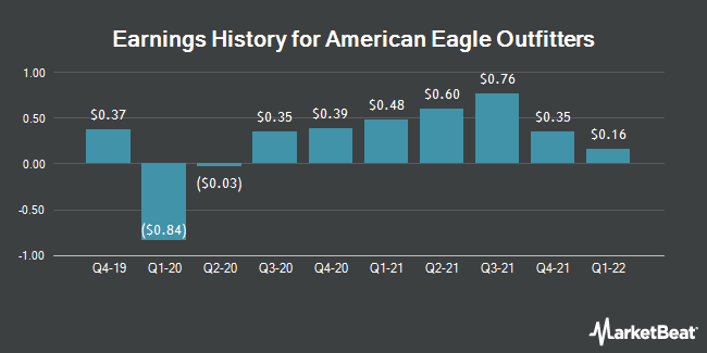 American Eagle Outfitters Aeo To Release Earnings On Wednesday