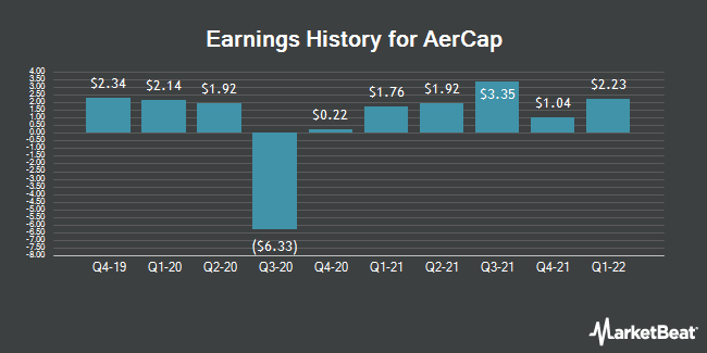 Earnings History for AerCap (NYSE:AER)